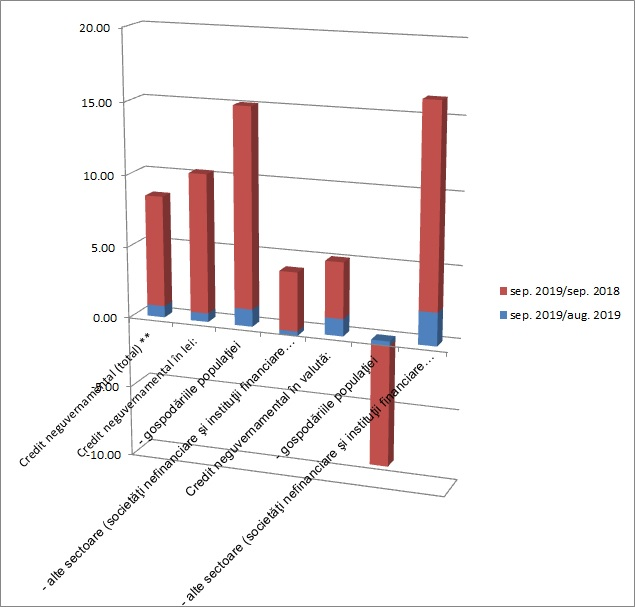 Grafic BNR - creditele populatiei