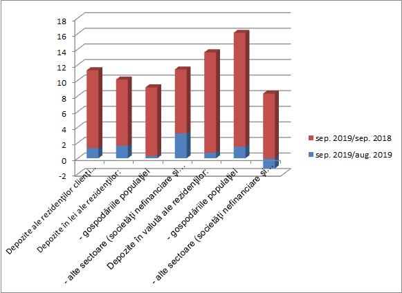 Grafic BNR - depozitele bancare ale populatiei